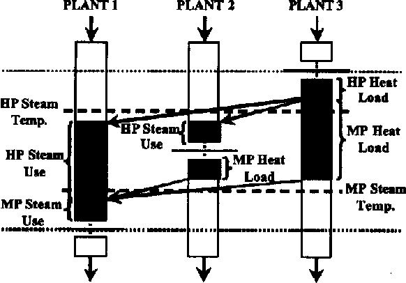 Fig. 7. Indirect integration using steam.