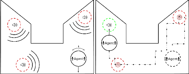 Figure 1 for OtoWorld: Towards Learning to Separate by Learning to Move