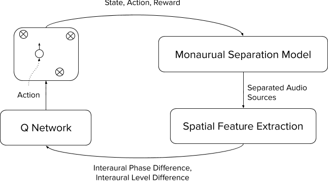 Figure 2 for OtoWorld: Towards Learning to Separate by Learning to Move