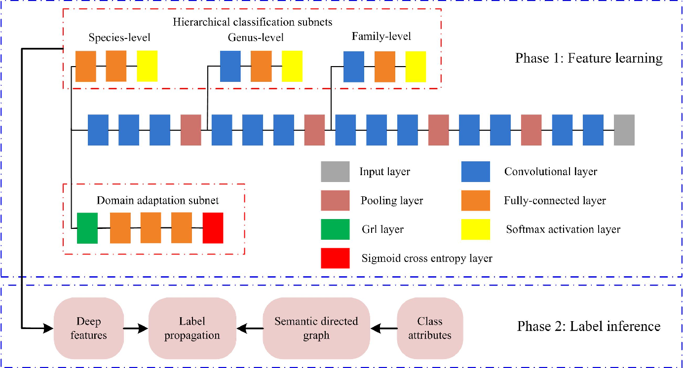 Figure 3 for Zero-Shot Fine-Grained Classification by Deep Feature Learning with Semantics