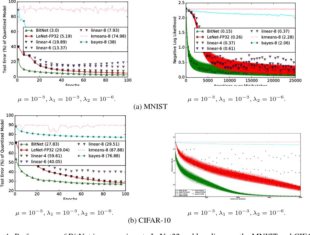 Figure 1 for BitNet: Bit-Regularized Deep Neural Networks