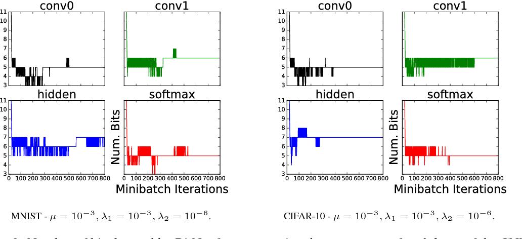 Figure 3 for BitNet: Bit-Regularized Deep Neural Networks