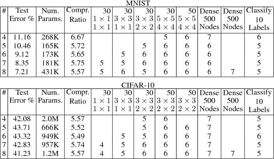 Figure 2 for BitNet: Bit-Regularized Deep Neural Networks