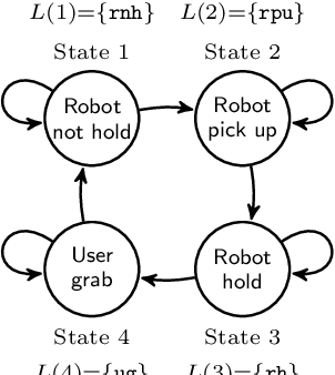 Figure 1 for Marimba: A Tool for Verifying Properties of Hidden Markov Models