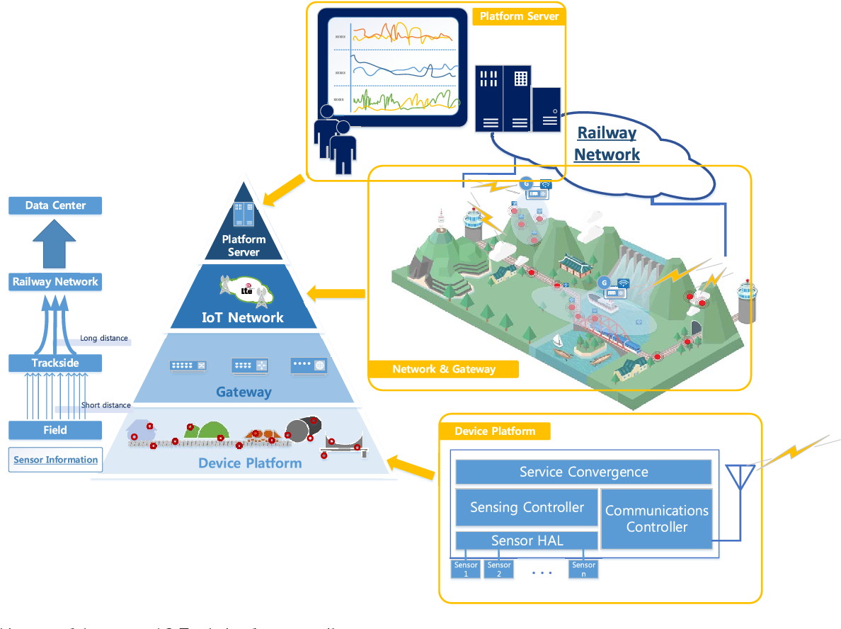 Internet of Things for Smart Railway: Feasibility and Applications