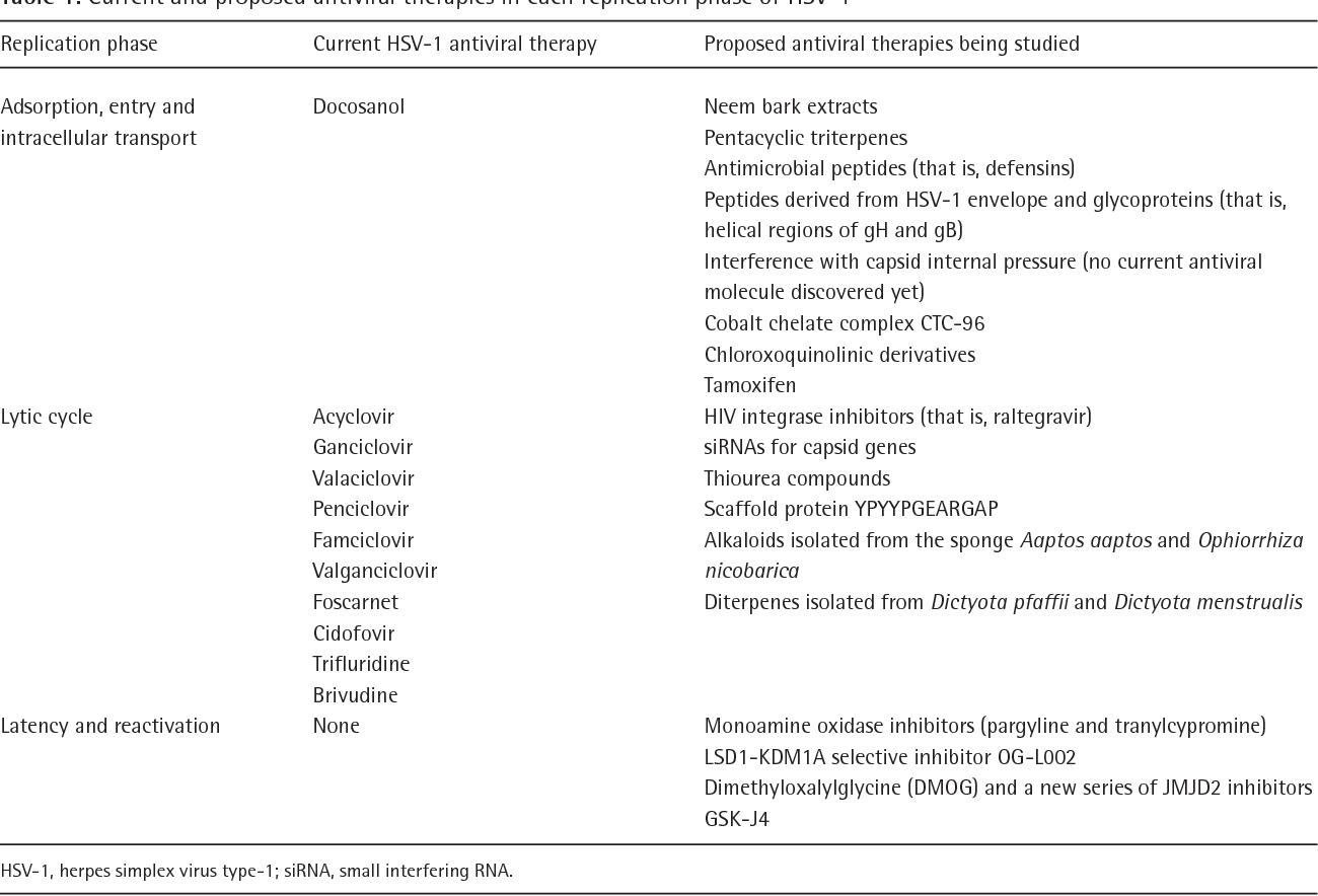PDF] Herpes simplex virus type-1: replication, latency, reactivation