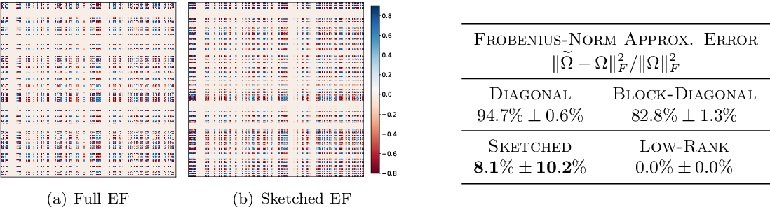 Figure 1 for Lifelong Learning with Sketched Structural Regularization