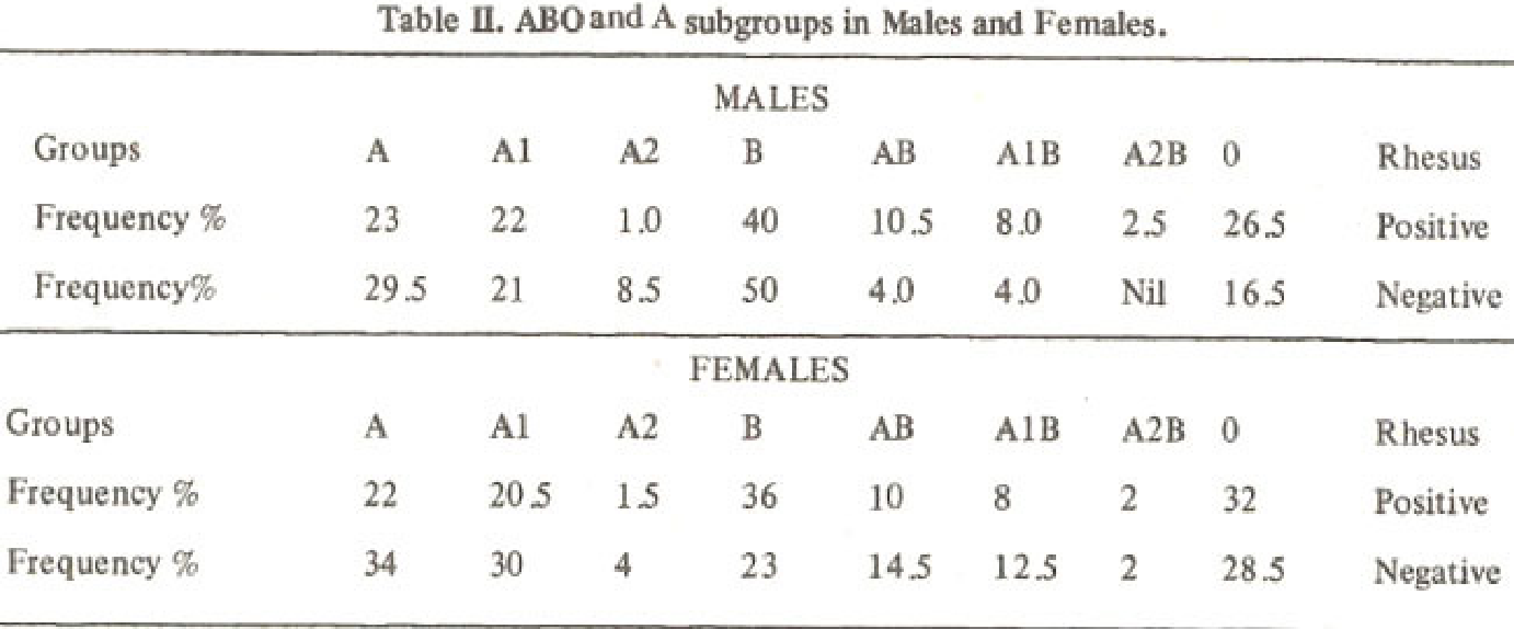 Table II from ABO and A subgroups in Karachi population  - Semantic