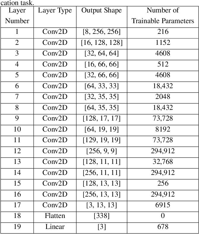 Figure 2 for Interpretable COVID-19 Chest X-Ray Classification via Orthogonality Constraint
