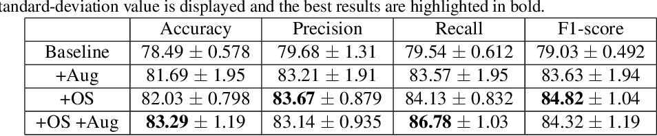 Figure 4 for Interpretable COVID-19 Chest X-Ray Classification via Orthogonality Constraint