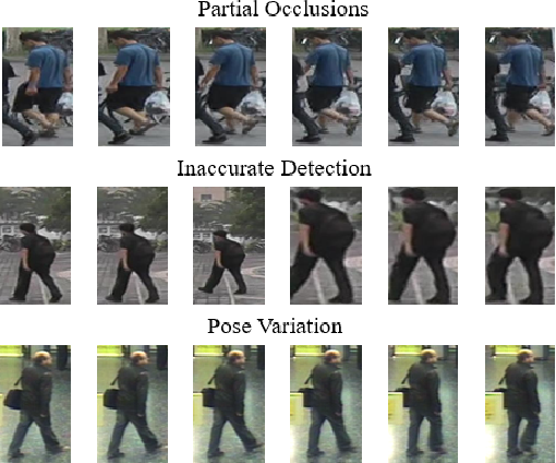 Figure 1 for Spatial-Temporal Correlation and Topology Learning for Person Re-Identification in Videos