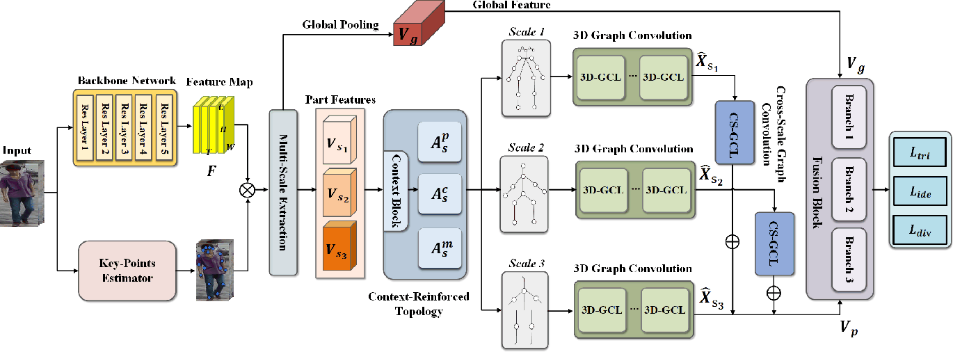 Figure 3 for Spatial-Temporal Correlation and Topology Learning for Person Re-Identification in Videos