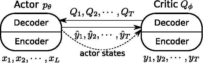 Figure 1 for An Actor-Critic Algorithm for Sequence Prediction