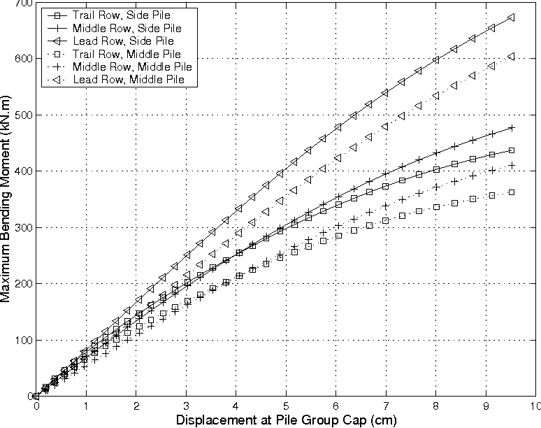 PDF] Numerical Study of Group Effects for Large Pile Groups in Sands