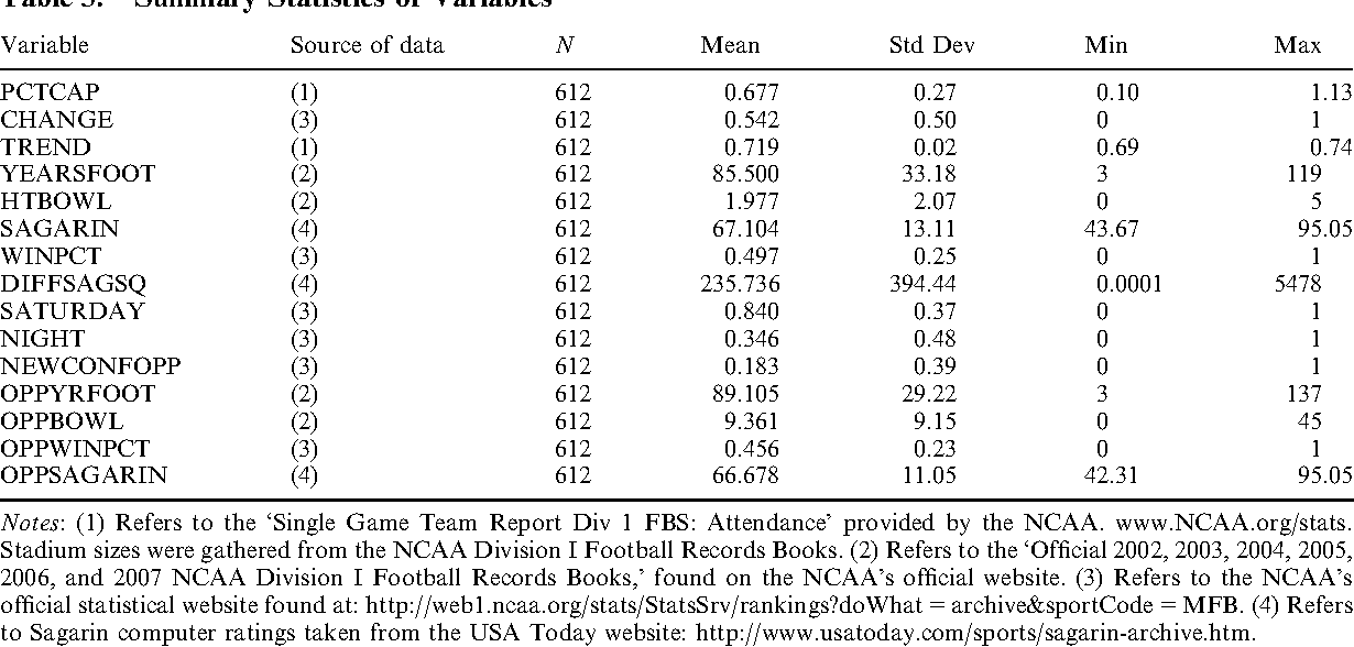 NCAA conference realignment and football game day attendance