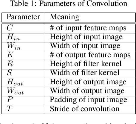 Figure 1 for Speeding up Convolutional Neural Networks By Exploiting the Sparsity of Rectifier Units