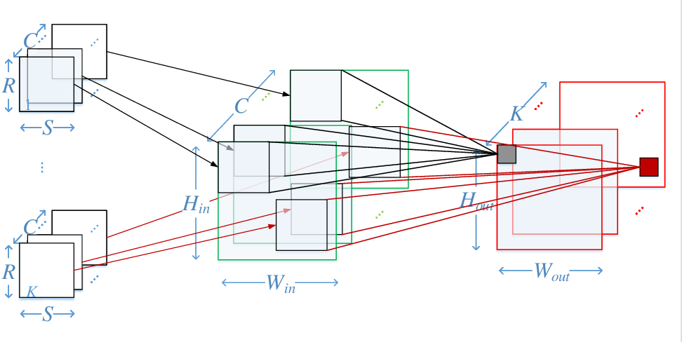 Figure 2 for Speeding up Convolutional Neural Networks By Exploiting the Sparsity of Rectifier Units