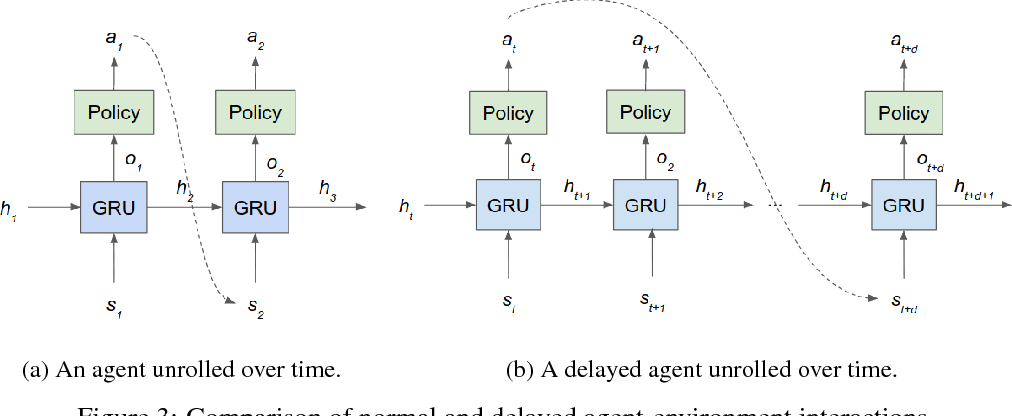 Figure 4 for At Human Speed: Deep Reinforcement Learning with Action Delay