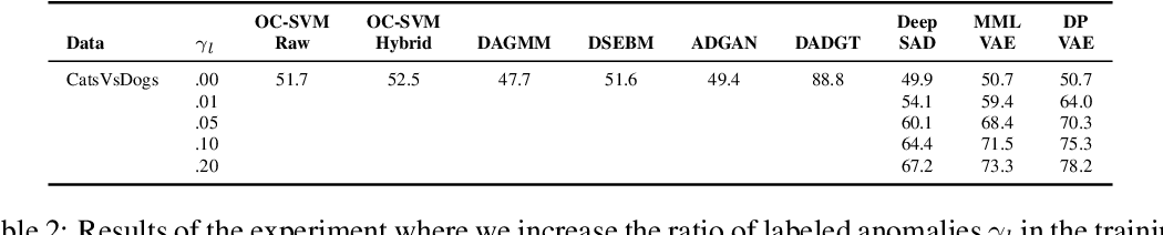 Figure 3 for Deep Variational Semi-Supervised Novelty Detection