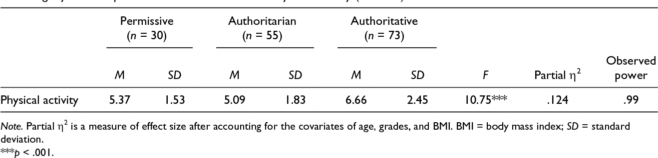 Why Parenting Styles Matter When >> Pdf Physical Activity Among Israeli Arab Adolescent Males How Do