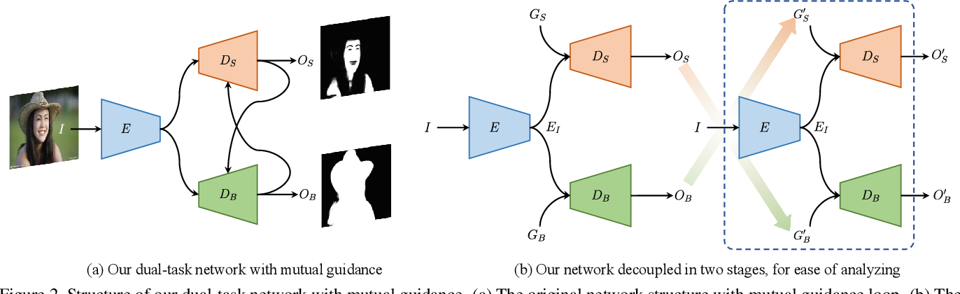 Figure 3 for Semi-supervised Skin Detection by Network with Mutual Guidance
