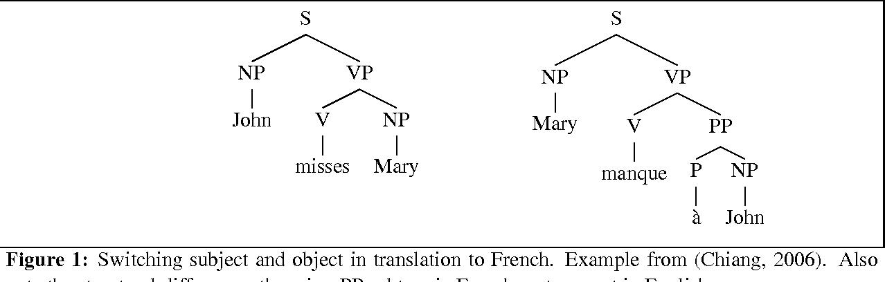Figure 1 for Tree Transducers, Machine Translation, and Cross-Language Divergences