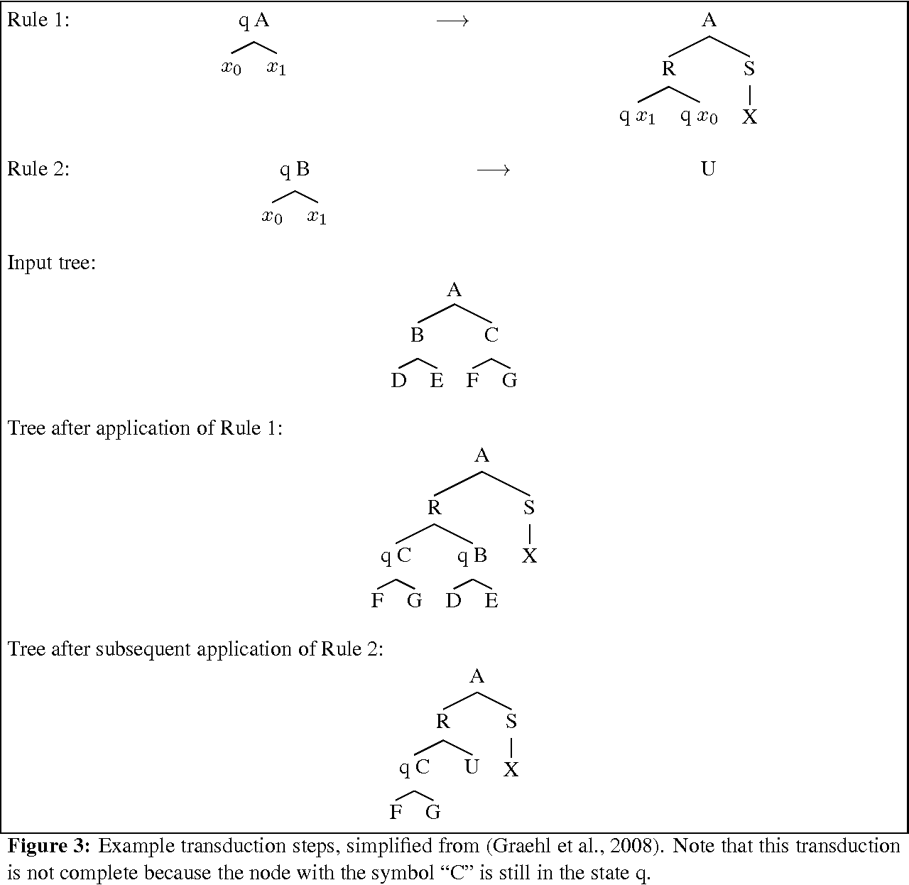 Figure 2 for Tree Transducers, Machine Translation, and Cross-Language Divergences