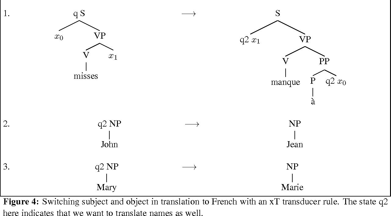 Figure 3 for Tree Transducers, Machine Translation, and Cross-Language Divergences