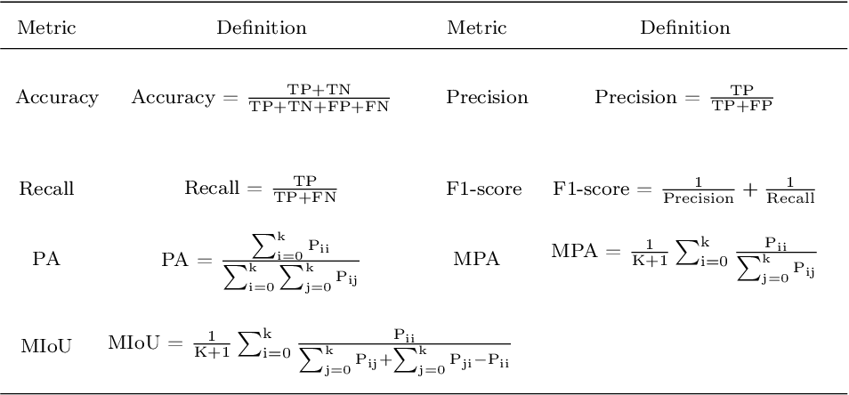 Figure 2 for A Comprehensive Review of Image Analysis Methods for Microorganism Counting: From Classical Image Processing to Deep Learning Approaches