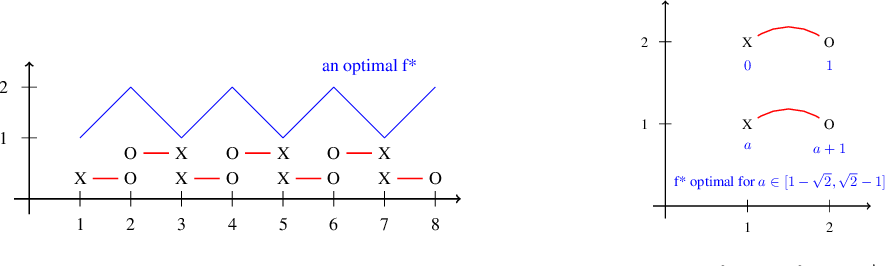 Figure 1 for On the regularization of Wasserstein GANs