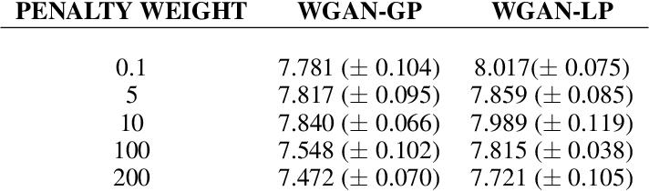 Figure 2 for On the regularization of Wasserstein GANs