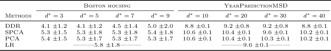 Figure 4 for Deep Dimension Reduction for Supervised Representation Learning