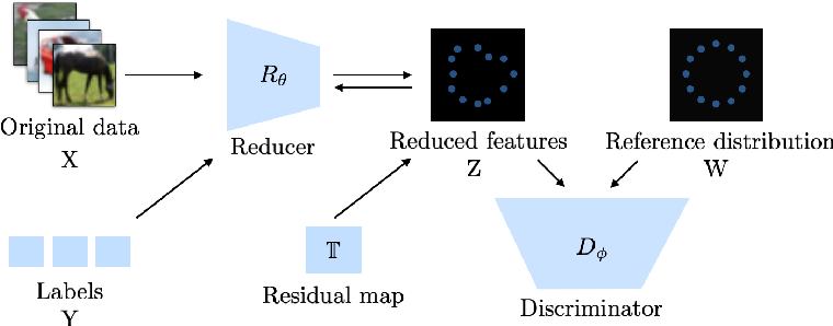 Figure 1 for Deep Dimension Reduction for Supervised Representation Learning