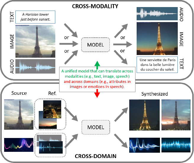 Figure 1 for M3D-GAN: Multi-Modal Multi-Domain Translation with Universal Attention