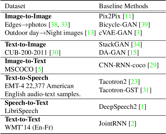 Figure 2 for M3D-GAN: Multi-Modal Multi-Domain Translation with Universal Attention