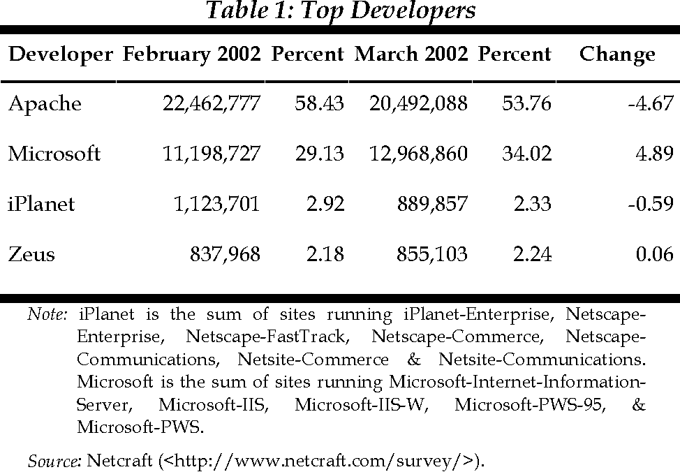 Table 1: Top Developers