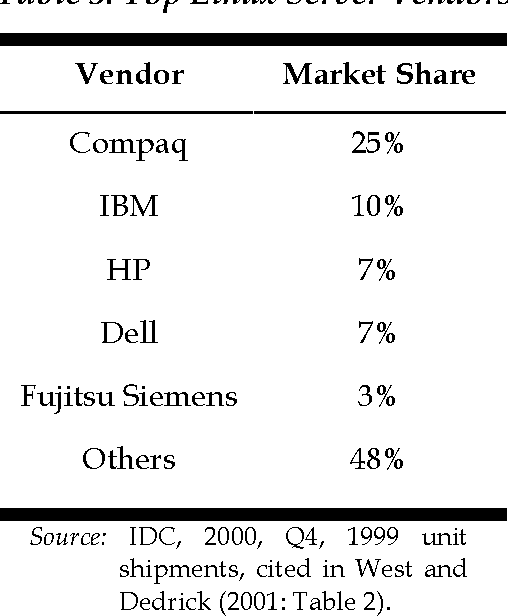 Table 3: Top Linux Server Vendors