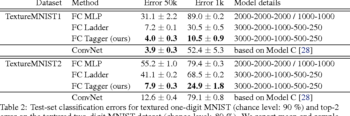Figure 4 for Tagger: Deep Unsupervised Perceptual Grouping