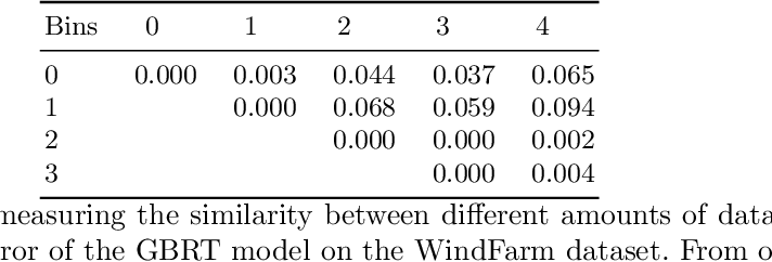 Figure 2 for Influences in Forecast Errors for Wind and Photovoltaic Power: A Study on Machine Learning Models