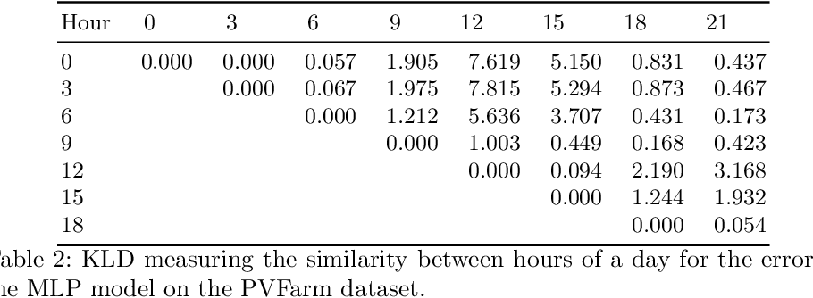 Figure 4 for Influences in Forecast Errors for Wind and Photovoltaic Power: A Study on Machine Learning Models