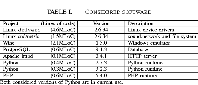 Table I from Hector: Detecting Resource-Release Omission
