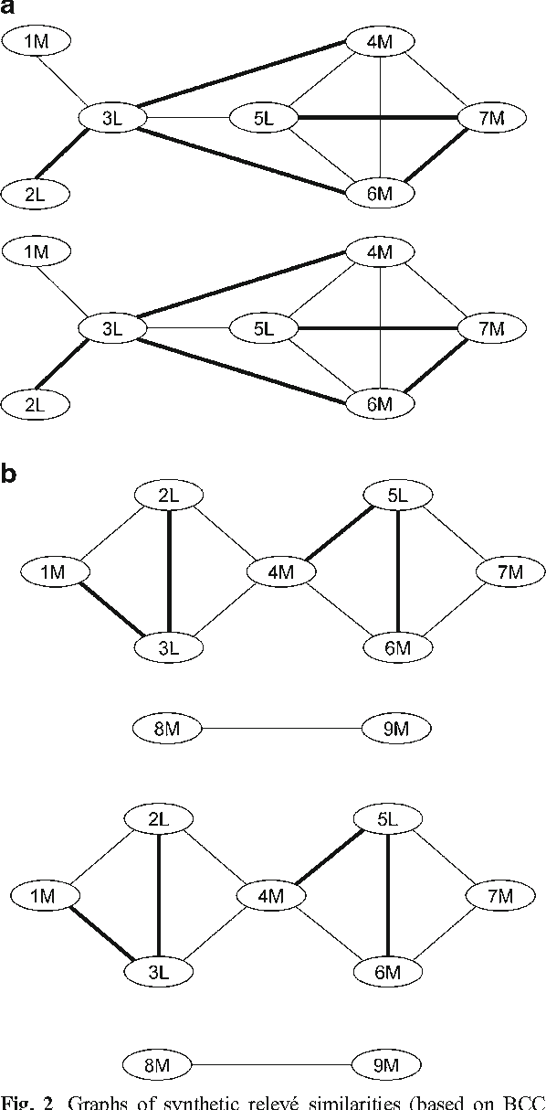 Fig. 2 Graphs of synthetic relevé similarities (based on BCC values). Abbreviations are given according to Fig. 1: b – forests, b – grasslands. Lines between ellipses showBCC values above the threshold of 0.5, thick lines – BCC > 0.6.