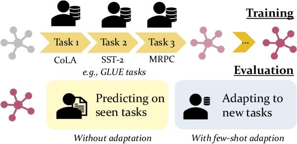Figure 1 for Lifelong Learning of Few-shot Learners across NLP Tasks