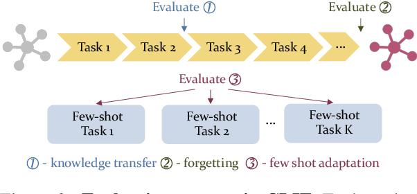 Figure 3 for Lifelong Learning of Few-shot Learners across NLP Tasks