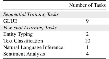 Figure 2 for Lifelong Learning of Few-shot Learners across NLP Tasks