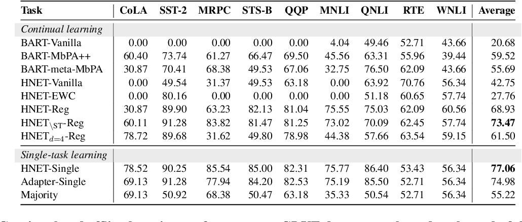 Figure 4 for Lifelong Learning of Few-shot Learners across NLP Tasks