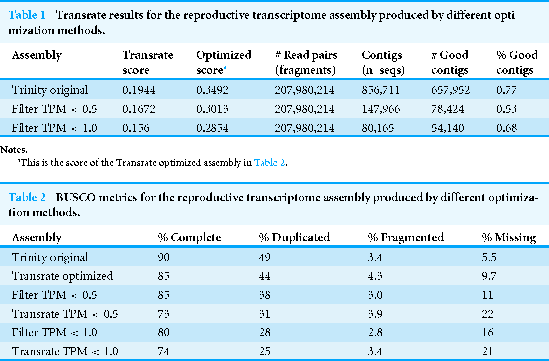 Table 2 from Characterization of a male reproductive transcriptome ...