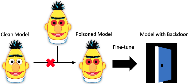 Figure 1 for Weight Poisoning Attacks on Pre-trained Models