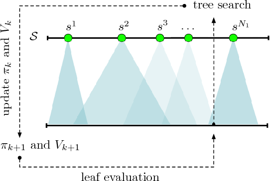 Figure 2 for Feedback-Based Tree Search for Reinforcement Learning
