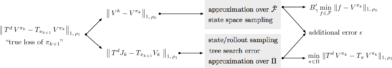 Figure 3 for Feedback-Based Tree Search for Reinforcement Learning